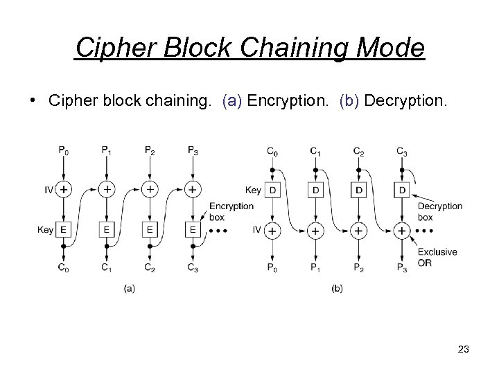 Cipher Block Chaining Mode • Cipher block chaining. (a) Encryption. (b) Decryption. 23
