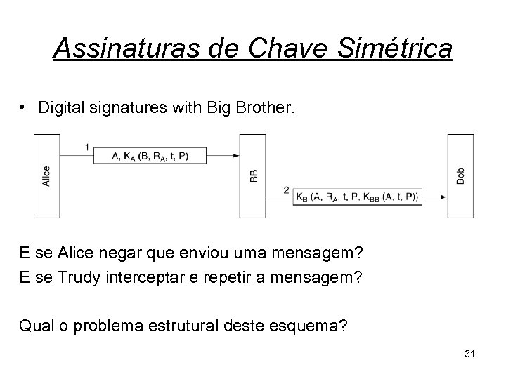 Assinaturas de Chave Simétrica • Digital signatures with Big Brother. E se Alice negar