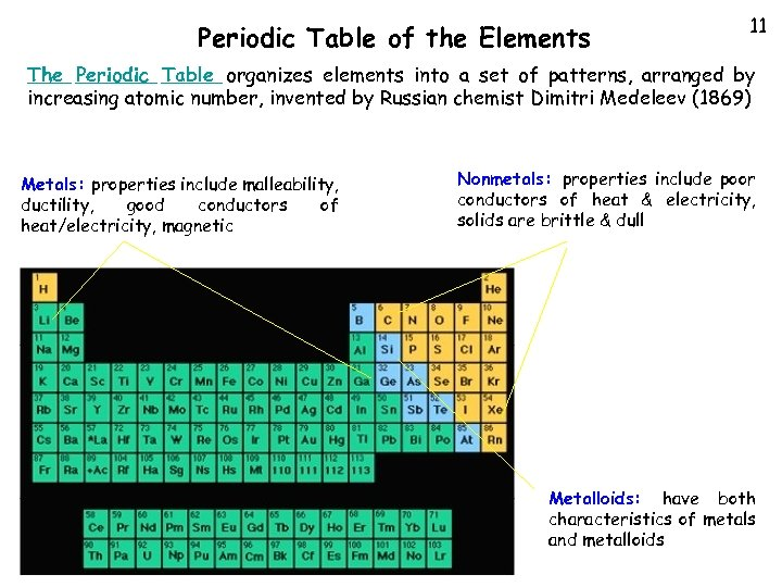 Periodic Table of the Elements 11 The Periodic Table organizes elements into a set