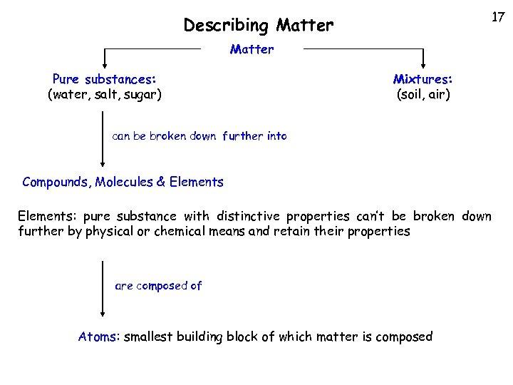 17 Describing Matter Pure substances: (water, salt, sugar) Mixtures: (soil, air) can be broken