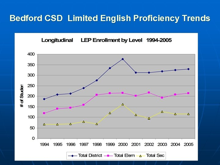 Bedford CSD Limited English Proficiency Trends