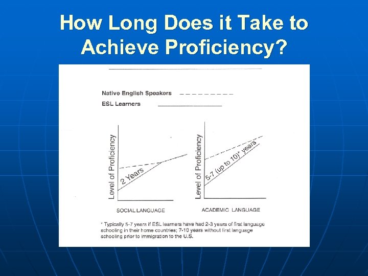 How Long Does it Take to Achieve Proficiency?