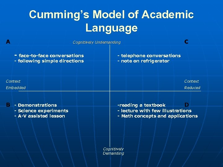 Cumming's Model of Academic Language A Cognitively Undemanding - face-to-face conversations - following simple