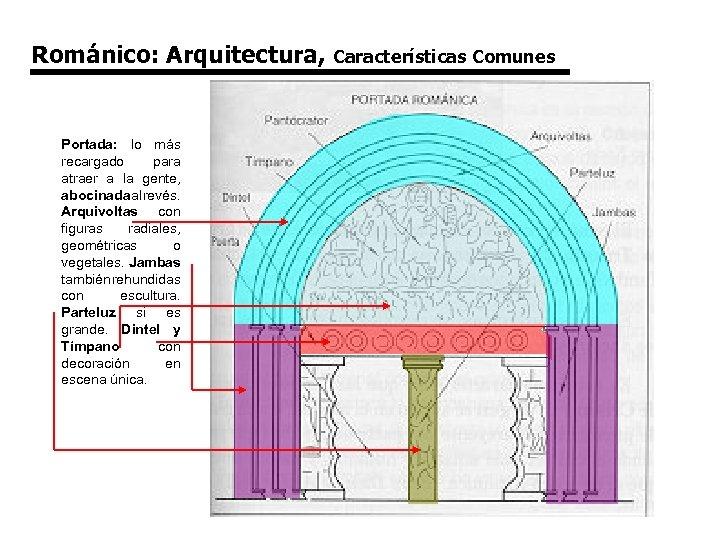 Románico: Arquitectura, Portada: lo más recargado para atraer a la gente, abocinada al revés.