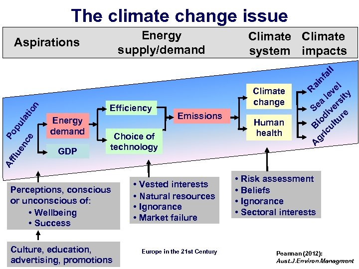 The climate change issue GDP Emissions Choice of technology Human health R ai gr