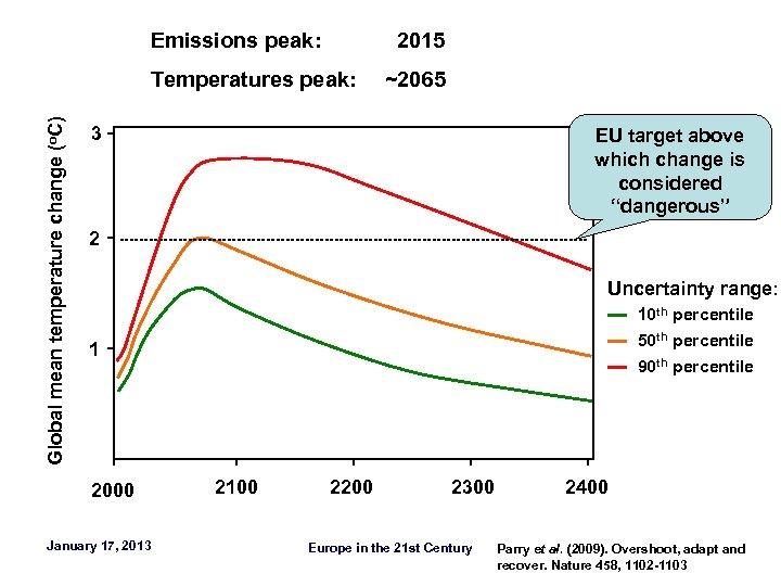 Emissions peak: 2015 Global mean temperature change (o. C) Temperatures peak: ~2065 3 EU