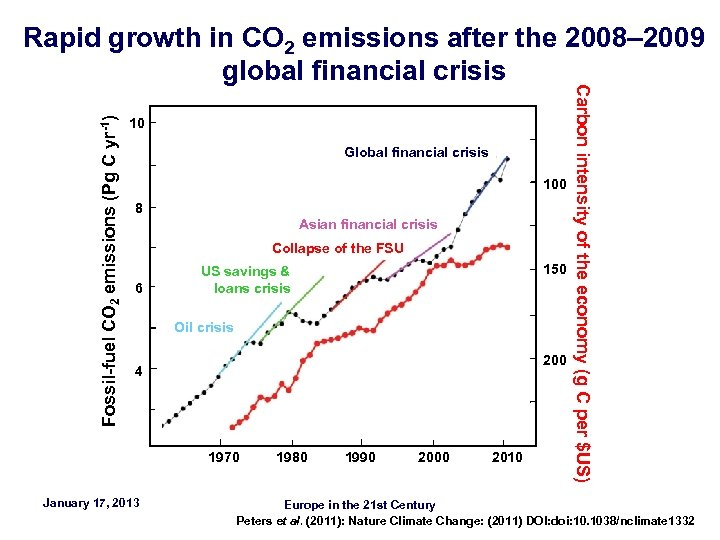 Fossil-fuel CO 2 emissions (Pg C yr-1) 10 Global financial crisis 100 8 Asian