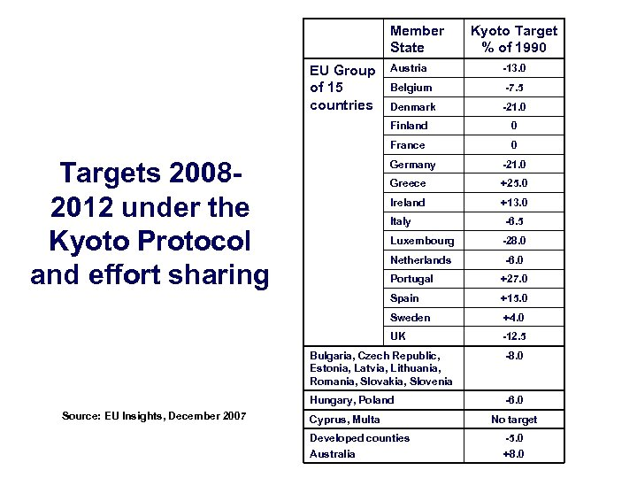 Member State EU Group of 15 countries Kyoto Target % of 1990 Austria -13.