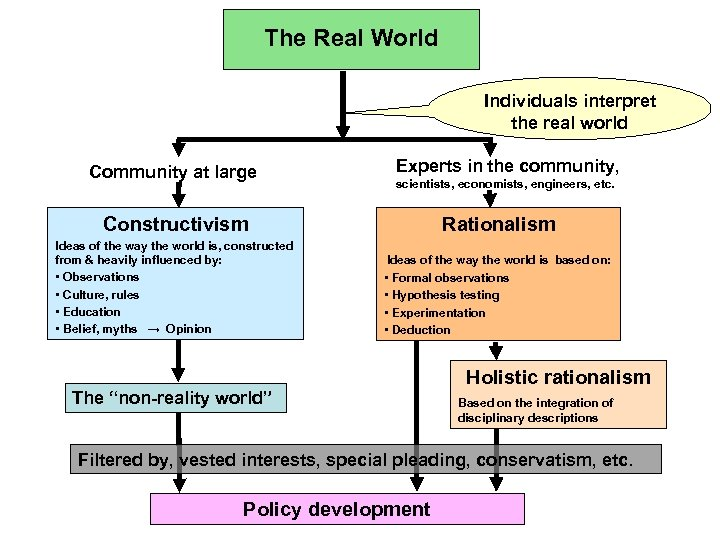 The Real World Individuals interpret the real world Community at large Experts in the