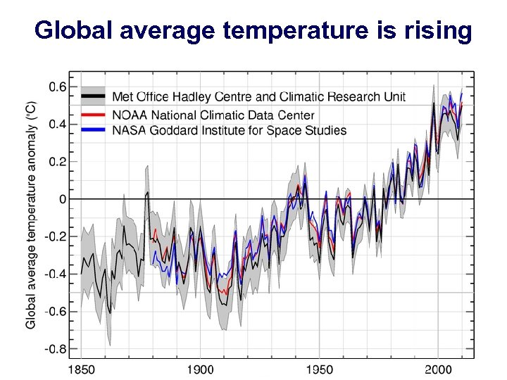 Global average temperature is rising January 17, 2013 Europe in the 21 st Century