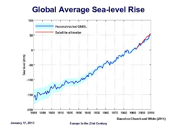 Global Average Sea-level Rise Based on Church and White (2011) January 17, 2013 Europe