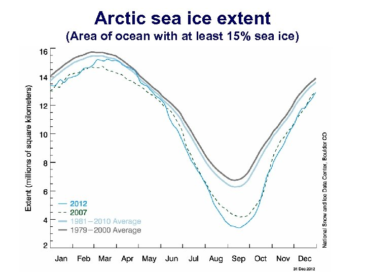 Arctic sea ice extent (Area of ocean with at least 15% sea ice)
