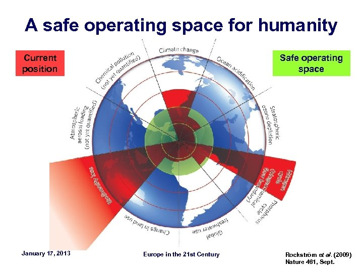 A safe operating space for humanity Current position January 17, 2013 Safe operating space
