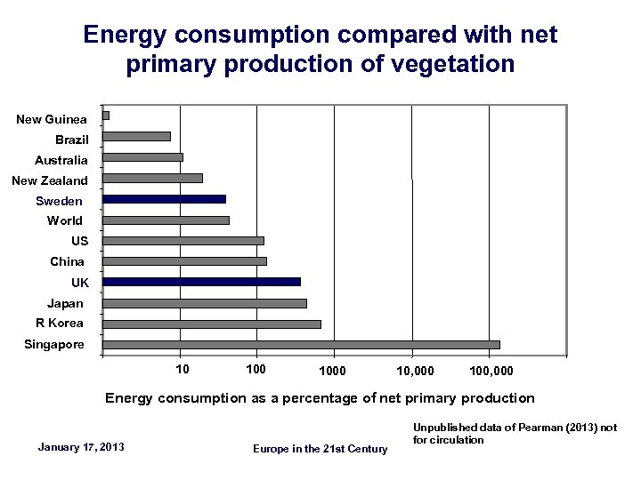 Energy consumption compared with net primary production of vegetation New Guinea Brazil Australia New