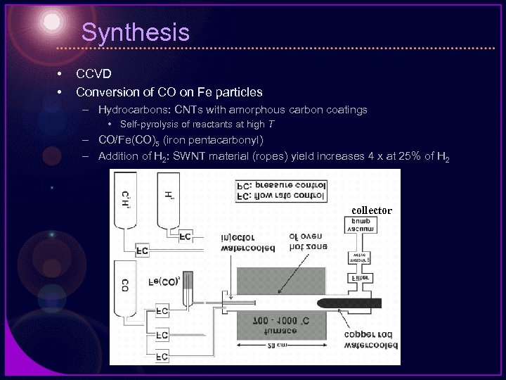 Synthesis • • CCVD Conversion of CO on Fe particles – Hydrocarbons: CNTs with