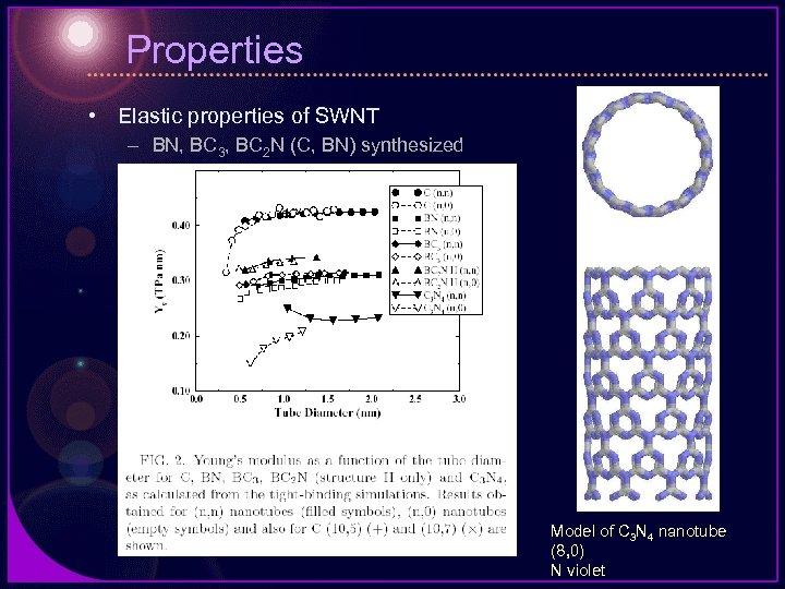 Properties • Elastic properties of SWNT – BN, BC 3, BC 2 N (C,