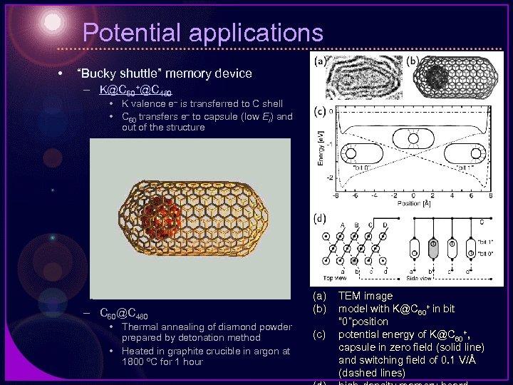 "Potential applications • ""Bucky shuttle"" memory device – K@C 60+@C 480 • K valence"