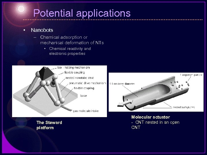 Potential applications • Nanobots – Chemical adsorption or mechanical deformation of NTs • Chemical