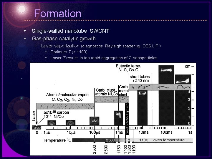 Formation • • Single-walled nanotube SWCNT Gas-phase catalytic growth – Laser vaporization (diagnostics: Rayleigh