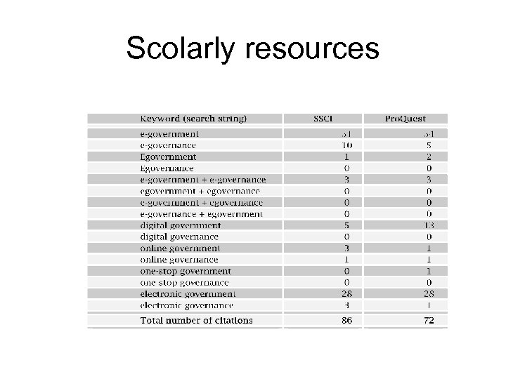 Scolarly resources