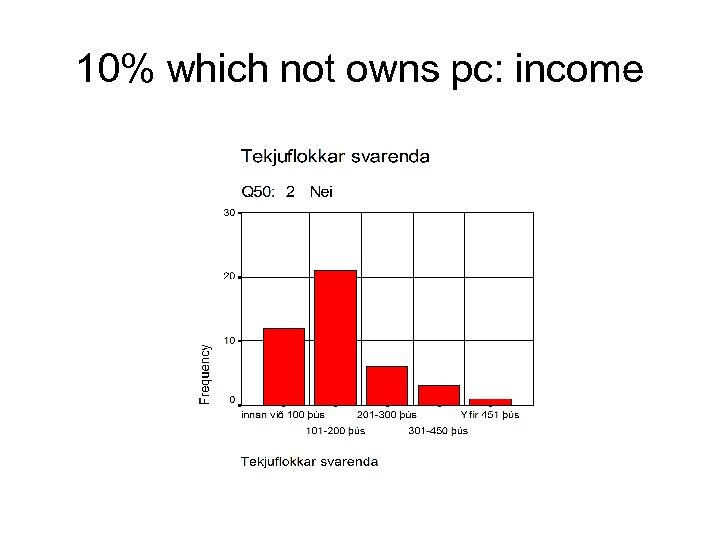 10% which not owns pc: income