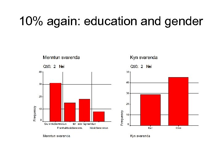 10% again: education and gender