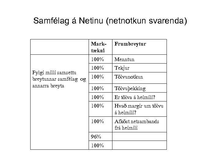 Samfélag á Netinu (netnotkun svarenda) Marktækni Frumbreytur 100% Menntun 100% Fylgi milli samsettu breytunnar
