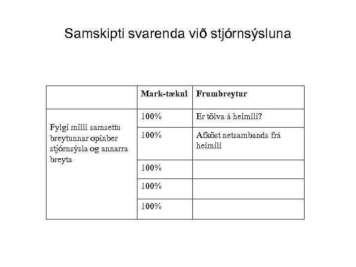 Samskipti svarenda við stjórnsýsluna Mark-tækni Frumbreytur 100% Fylgi milli samsettu breytunnar opinber stjórnsýsla og
