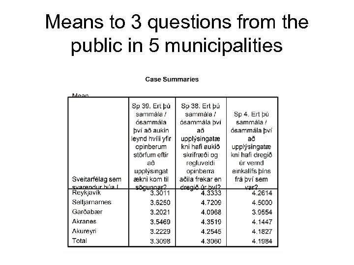 Means to 3 questions from the public in 5 municipalities