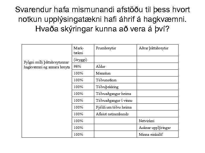 Svarendur hafa mismunandi afstöðu til þess hvort notkun upplýsingatækni hafi áhrif á hagkvæmni. Hvaða