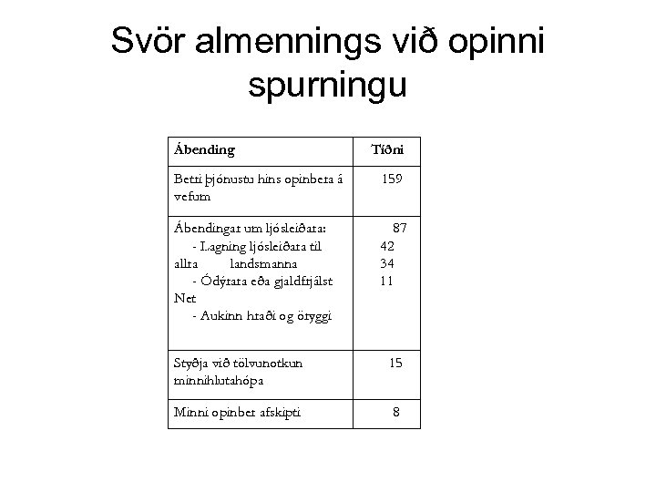 Svör almennings við opinni spurningu Ábending Tíðni Betri þjónustu hins opinbera á vefum 159