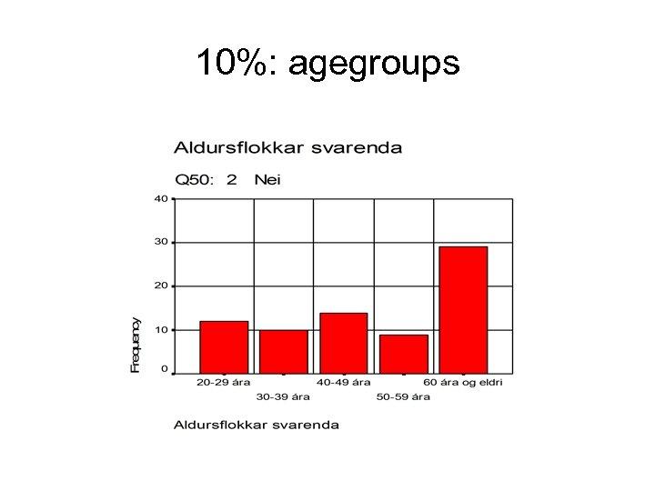 10%: agegroups