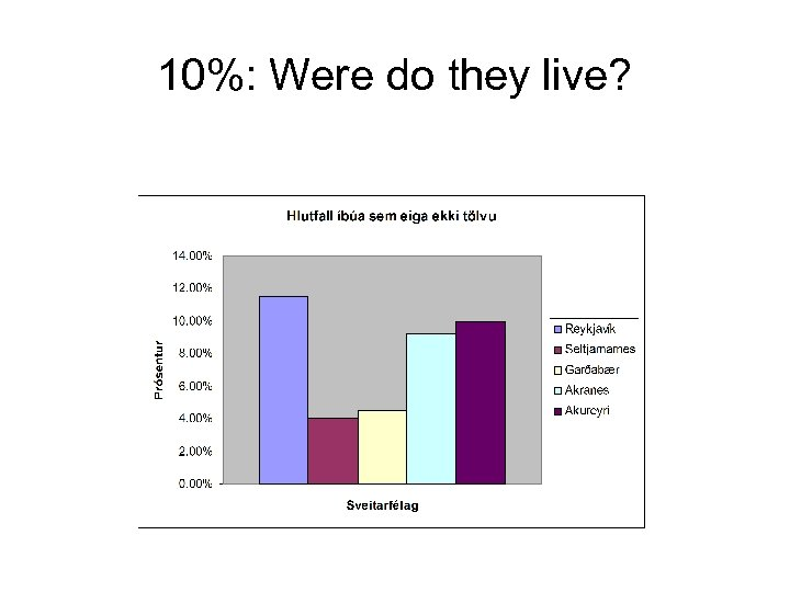 10%: Were do they live?