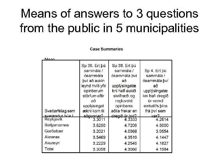 Means of answers to 3 questions from the public in 5 municipalities