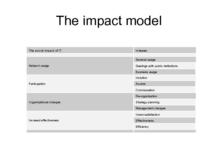 The impact model The social impact of IT Indexes General usage Network usage Dealings