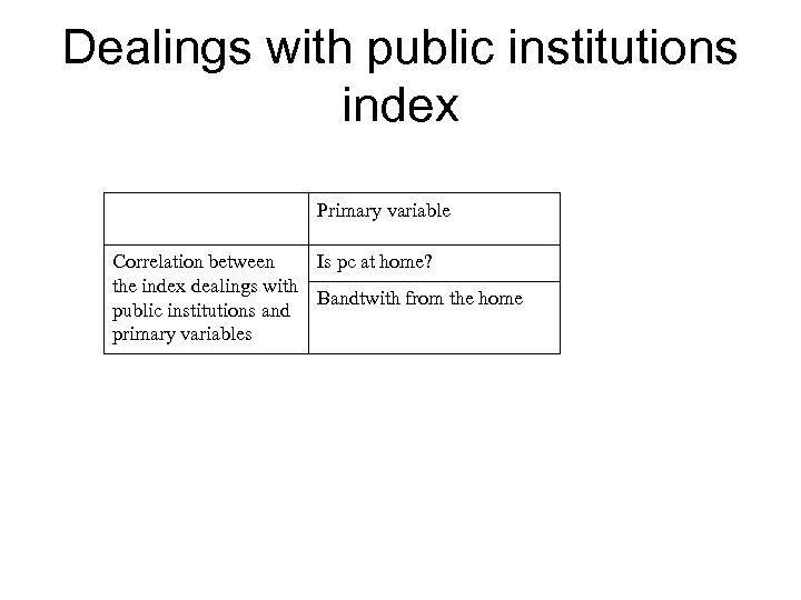 Dealings with public institutions index Primary variable Correlation between Is pc at home? the