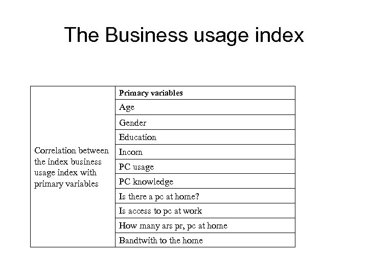 The Business usage index Primary variables Age Gender Education Correlation between the index business