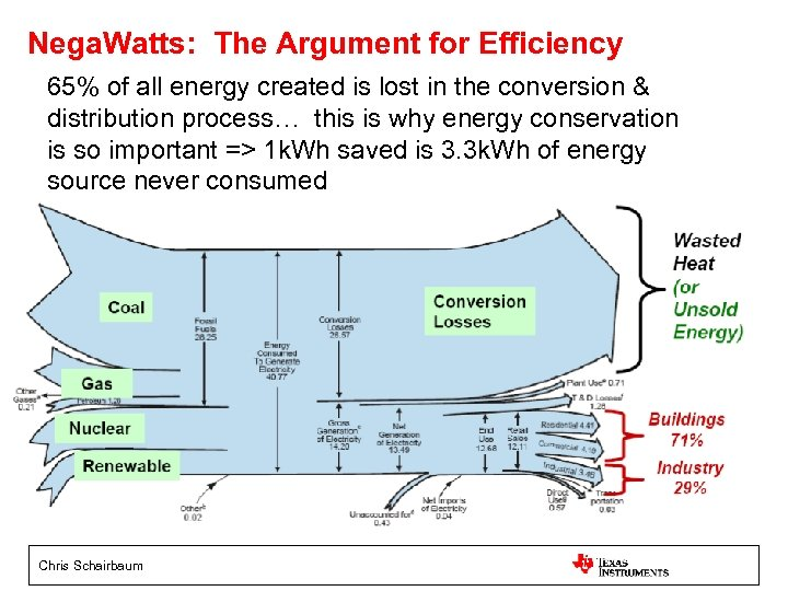 Nega. Watts: The Argument for Efficiency 65% of all energy created is lost in