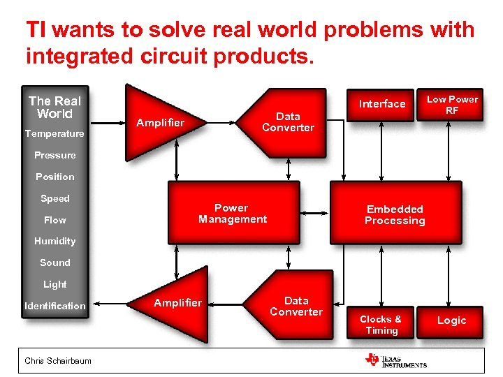 TI wants to solve real world problems with integrated circuit products. The Real World