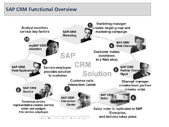 SAP CRM Functional Overview