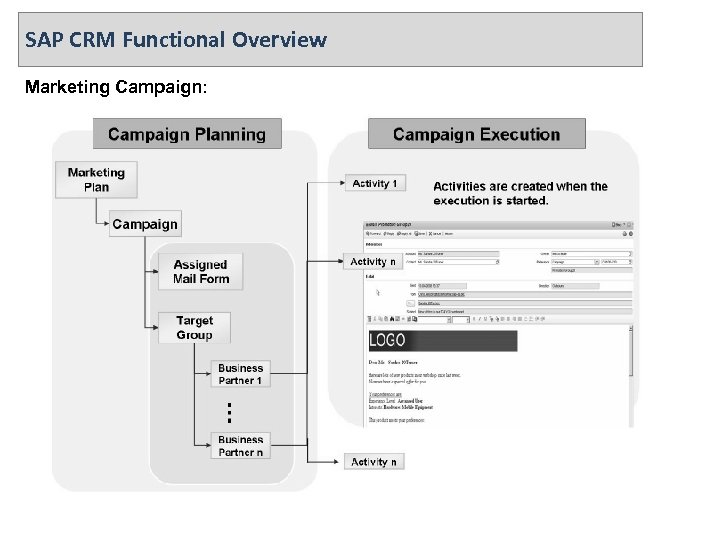 SAP CRM Functional Overview Marketing Campaign: