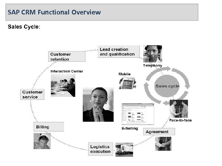 SAP CRM Functional Overview Sales Cycle: