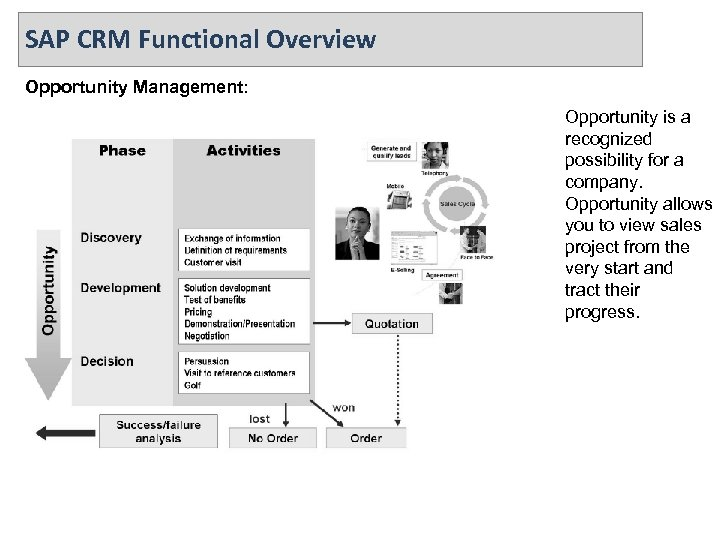 SAP CRM Functional Overview Opportunity Management: Opportunity is a recognized possibility for a company.