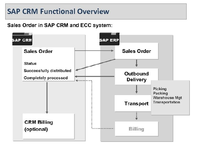 SAP CRM Functional Overview Sales Order in SAP CRM and ECC system: