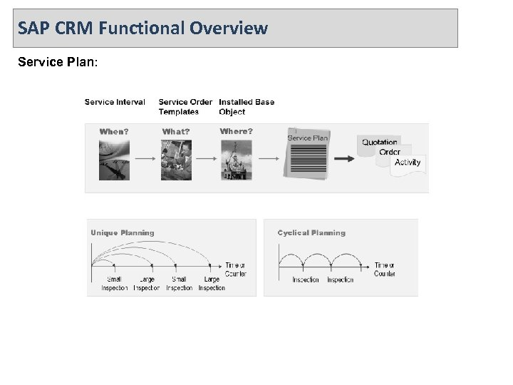 SAP CRM Functional Overview Service Plan: