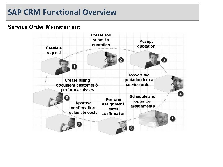 SAP CRM Functional Overview Service Order Management: