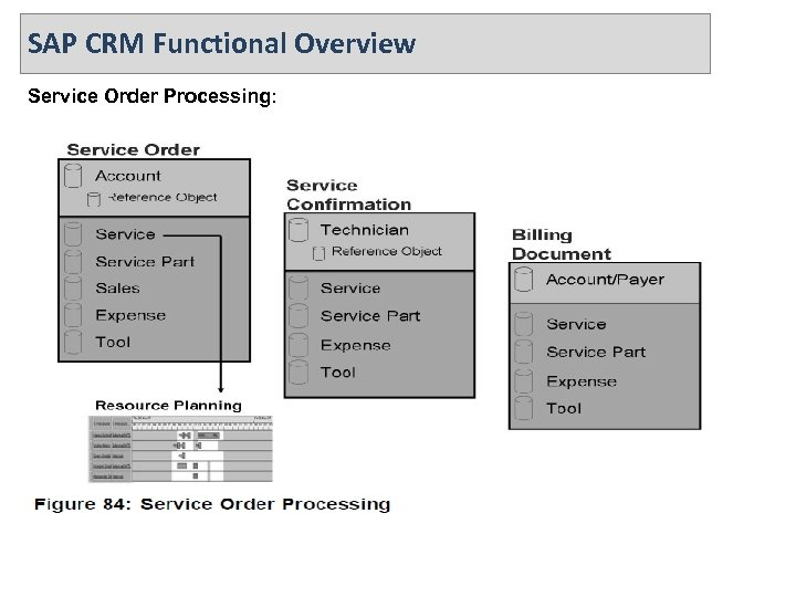 SAP CRM Functional Overview Service Order Processing: