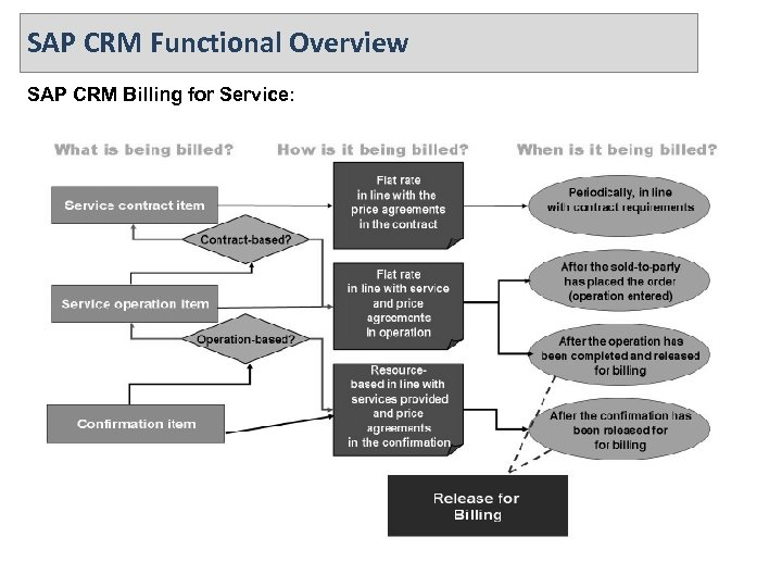 SAP CRM Functional Overview SAP CRM Billing for Service: