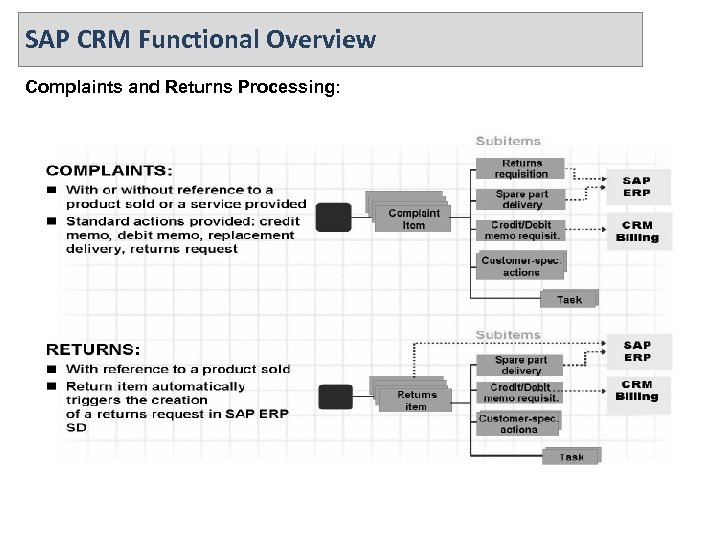 SAP CRM Functional Overview Complaints and Returns Processing: