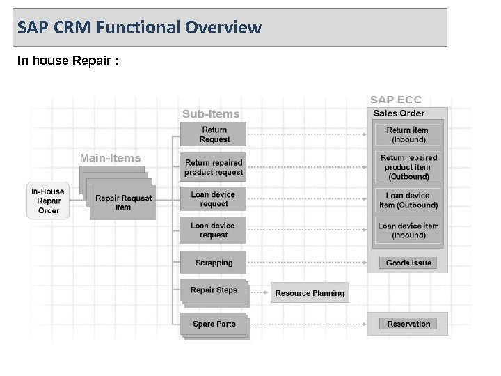 SAP CRM Functional Overview In house Repair :